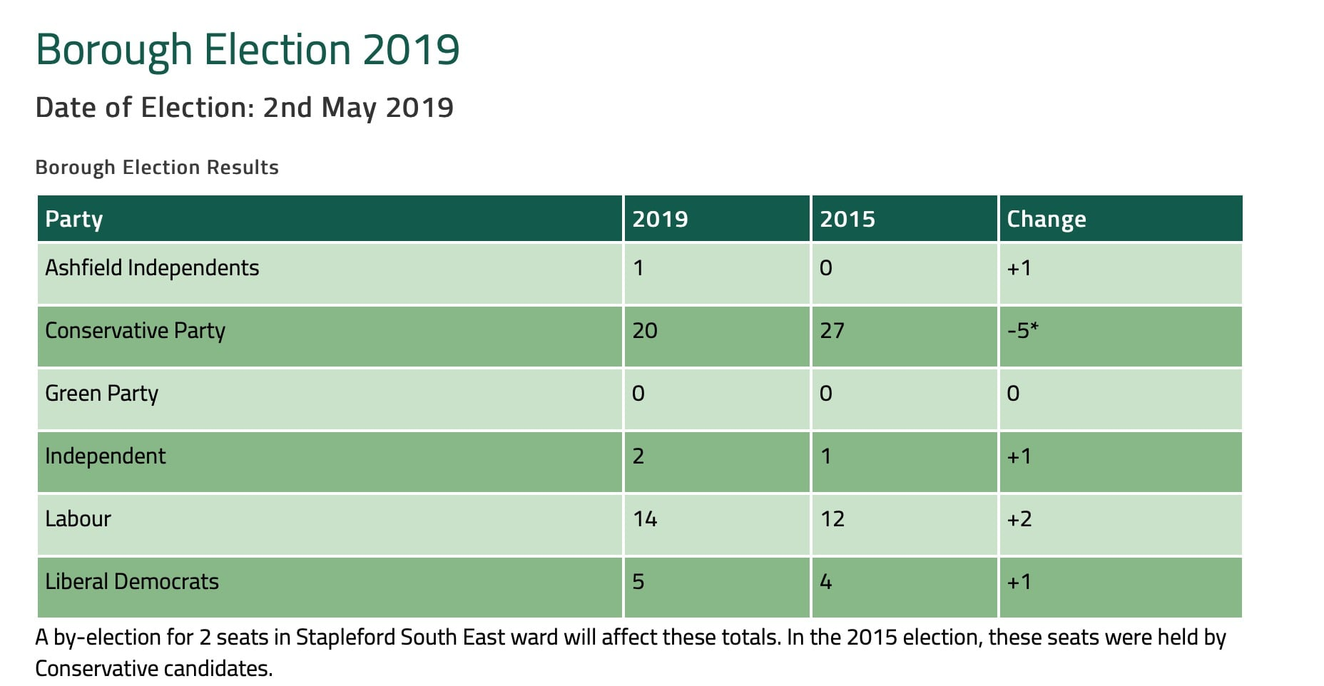 Broxtowe Borough Council Local Election Results 2019 • West