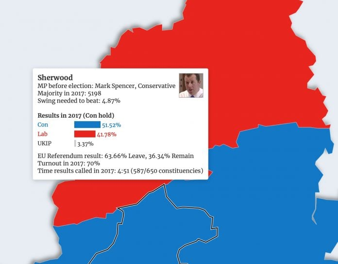 election sherwood