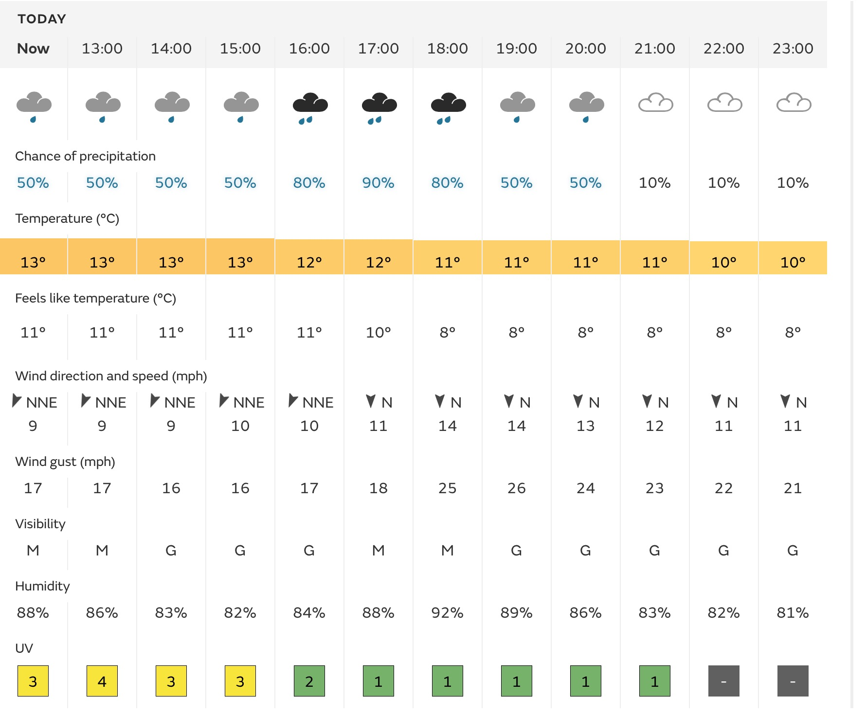 3 June: Nottingham weather