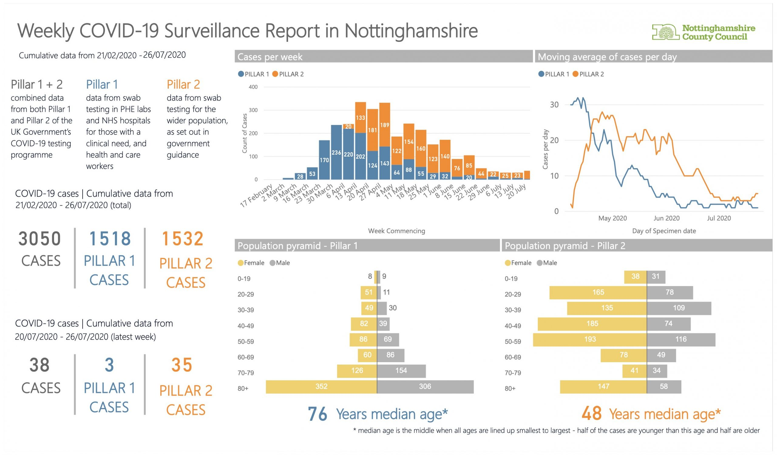 Nottinghamshire county: Data on number of cases of coronavirus by district published up to 26 July