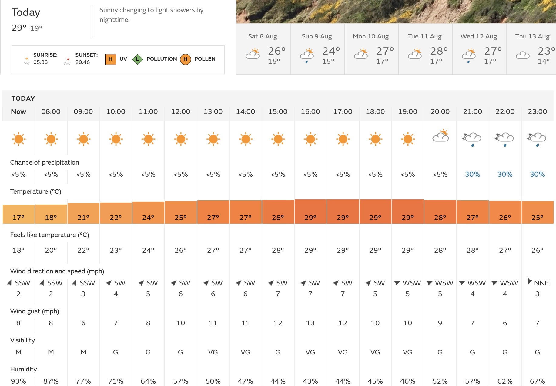 Hour by hour weather for Nottingham