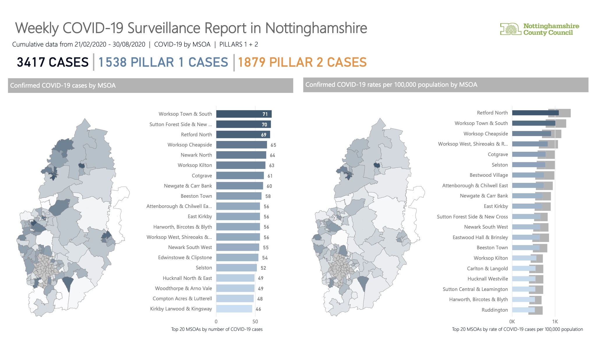COVID-19: Latest Nottinghamshire areas with the highest number of cases