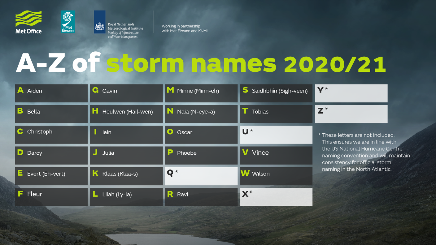 Storm Names For 2020 2021 Announced By Met Office West Bridgford Wire