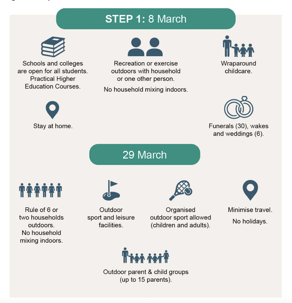 Covid Roadmap: All you need to know
