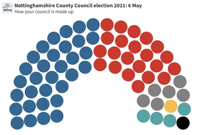 Nottinghamshire County Council election 2021
